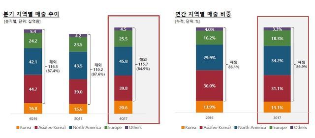 Com2us全年销售额30亿 海外市场占比近九成