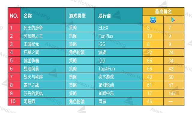 """(最高排名为截止6月30日过去3个月中日畅销榜最高排名,""""―""""表示该游戏未上架该平台)"""