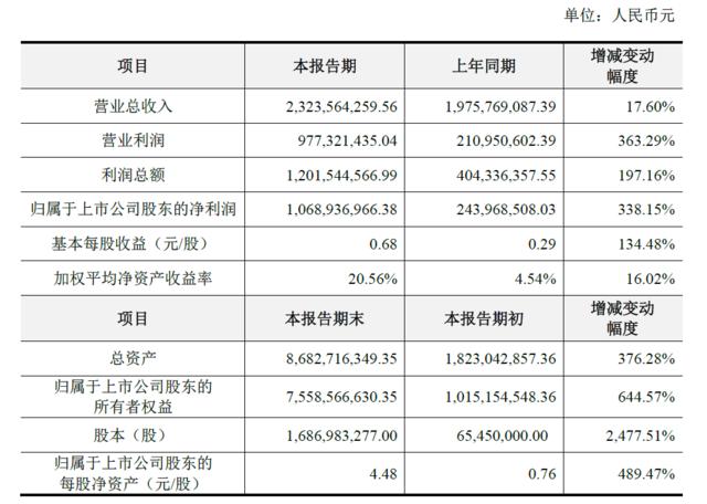 巨人壳公司世纪游轮16年净利10.7亿 同比增长338%