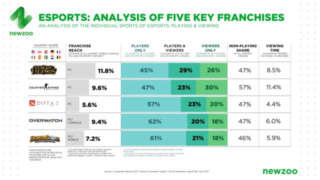数据:42%电竞观众不玩游戏 70%只看一个项目