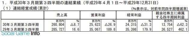 世嘉Q1-Q3财报:主机游戏售出1428万份 净利润不