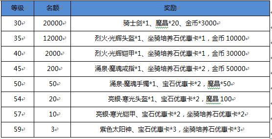 《龙骑士传》10月16日联盟7区火爆开启