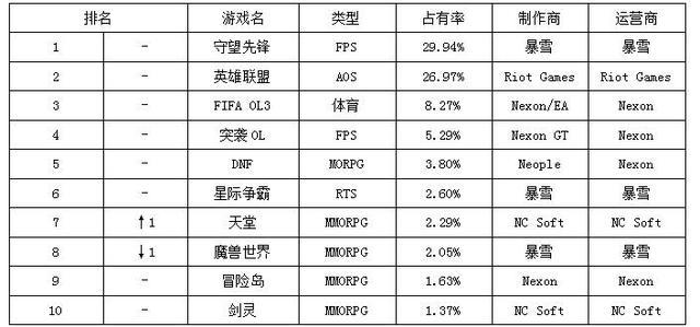 一周韩游榜:灵魂回响重返TOP20 守望先锋霸榜17周