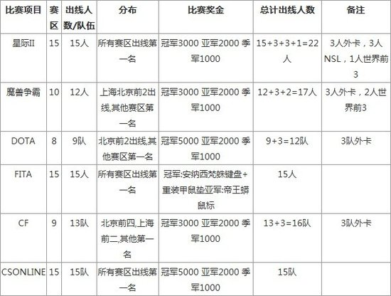三星WCG2012分赛区时间公布 项目、奖金及规则