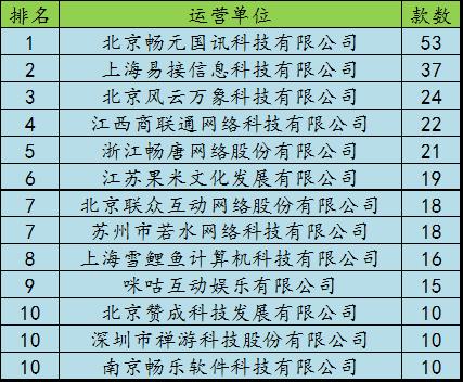12月手游版号数据:845款手游过审 数量回落明显