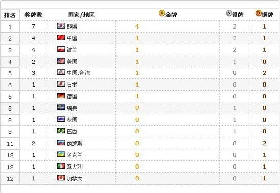 WCG2011:中国仅获一金 位列国家奖牌榜第二