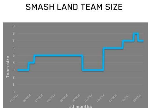Supercell游戏主管:看我们是如何做手游的