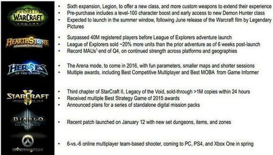 《炉石传说》已成暴雪所有游戏中月活跃用户最高