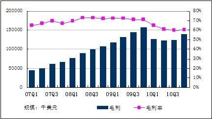 盛大Q4净利润1.76亿 游戏业务占比降至75%