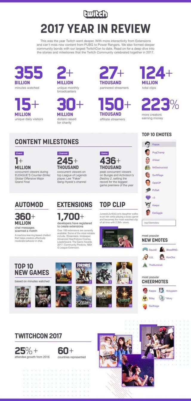 Twitch2017年度报告:绝地求生最热门 赚钱主播翻两番