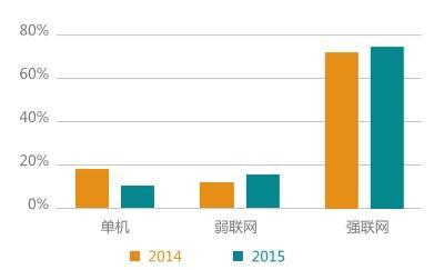 TestBird:15年联网手游占90% 单机仅10%