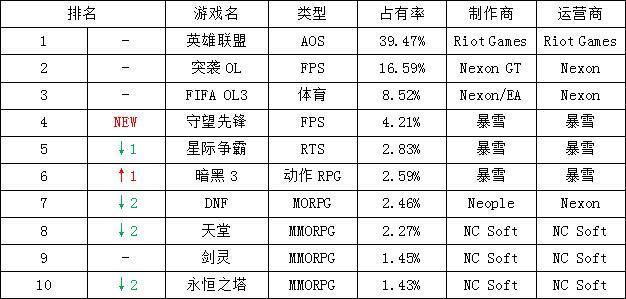 一周韩游排行榜:《守望先锋》公测首周跃居第四