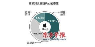 """学龄前""""iPad宝宝""""日益增加 调查称近八成沉迷游戏"""