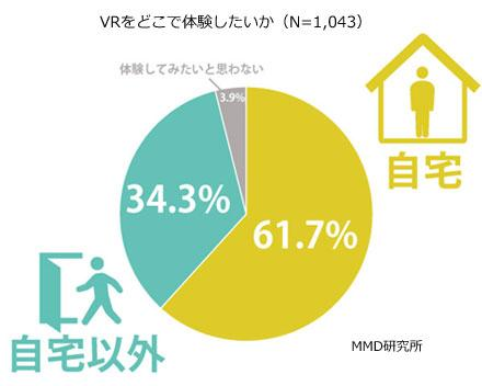 34.3%的日本VR用户表示VR只有在外面玩才有意思