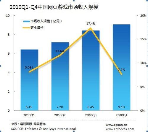 易观:2010年第4季中国网页游戏市场超9亿元