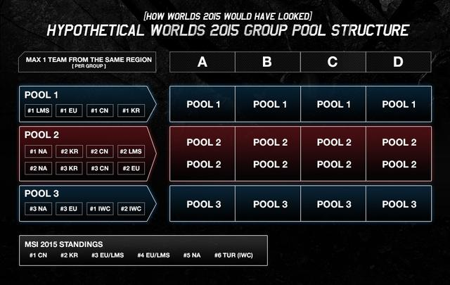 S6种子队新规则 MSI成绩将决定赛区档次
