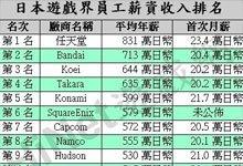 日本游戏界员工薪资收入排名