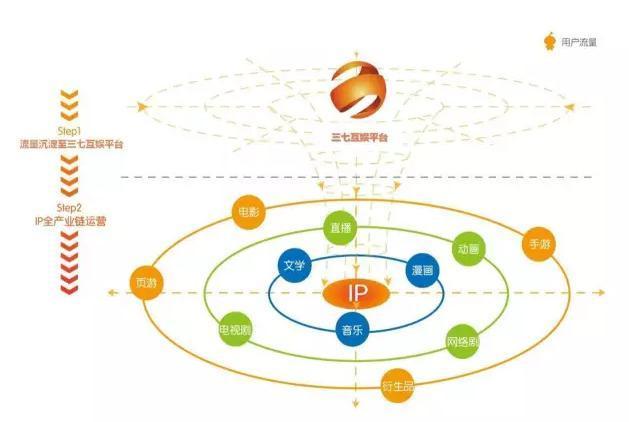 三七互娱 差异化优势架设泛娱乐长线战略