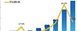 2012Q1中国页游市场规模23亿 环比增21%