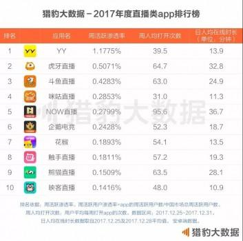 网络游戏--虎牙直播获猎豹大数据、腾讯游戏、中国网络直播行业认可 稳坐游戏直播头把交椅
