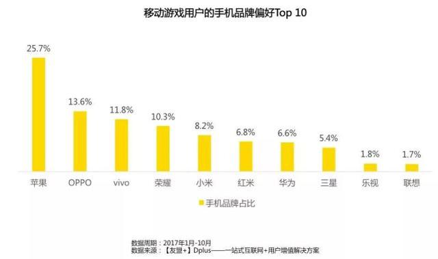 2017全球移动游戏产业白皮书:国内手游MAU最高5.98亿