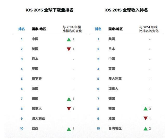 App Annie:全球移动应用市场 2015年度回顾