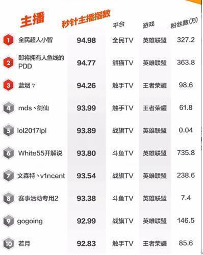 """主播热度榜top10 我的""""大司马""""去哪了"""