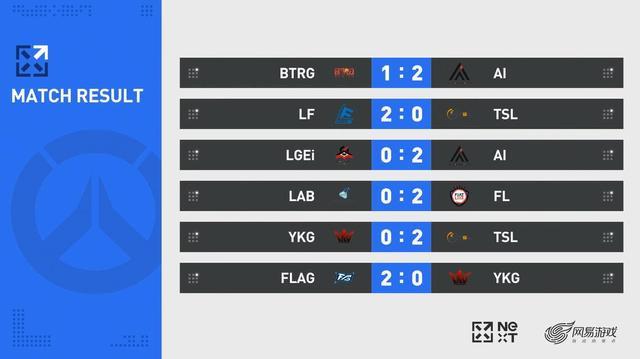 守望先锋NeXT夏季赛第二日战报:FLAG率先出线,AI、FL均两场连胜
