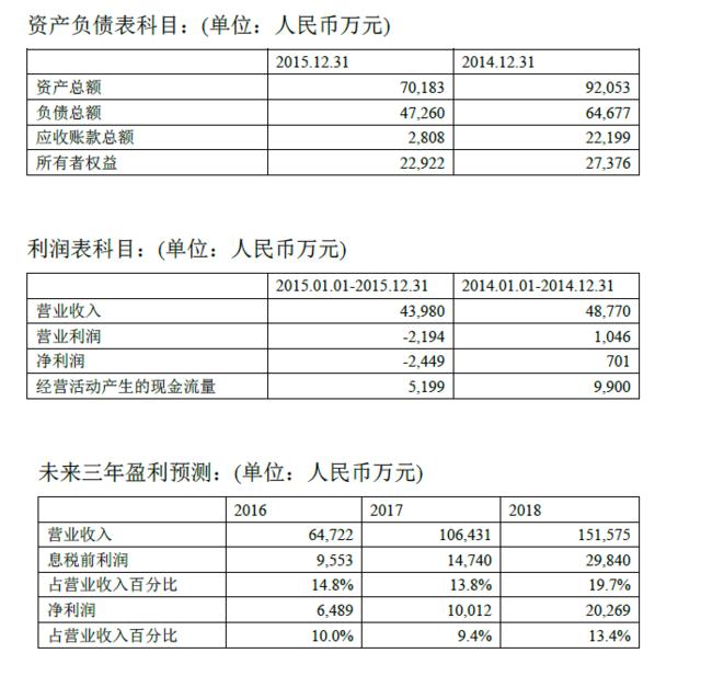 游族回应证交所:Bigpoint今年净利润将超6000万