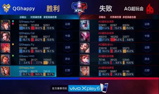 【第3局战报】孙尚香暴击秀全场 QG三胜拿到总决赛赛点