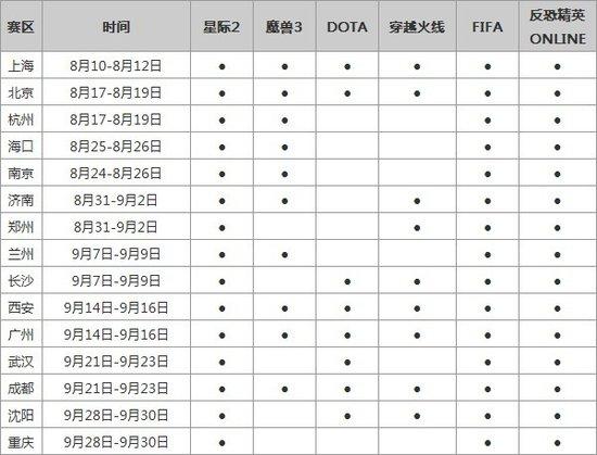 三星WCG2012分赛区时间公布 项目奖金及规则