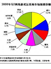 2008年Q2网游商市场份额排名