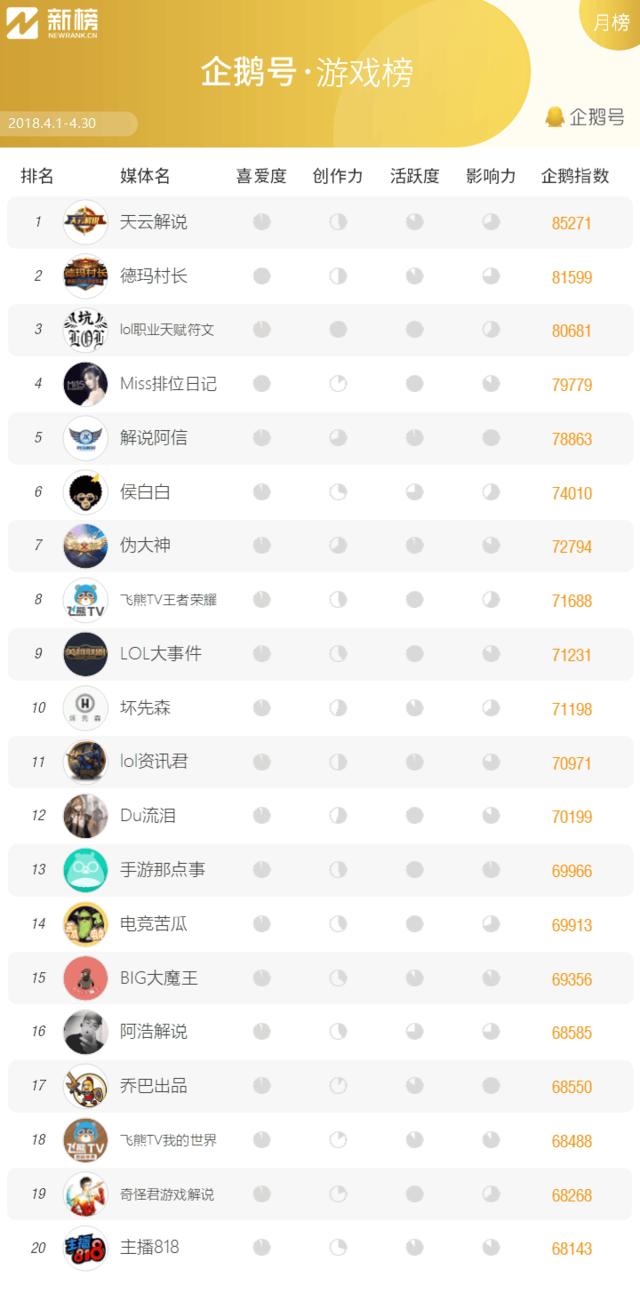 企鹅号月榜 | 4月游戏类自媒体TOP20