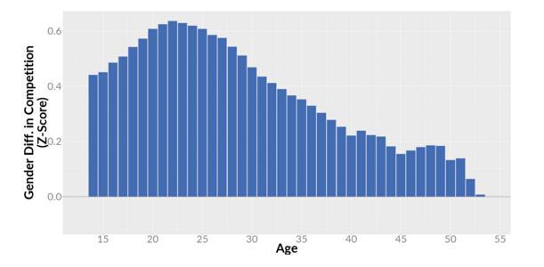 数据调查:游戏的竞争元素对玩家有多少吸引力