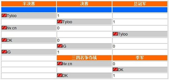 WCG中国区决赛DOTA项目:Tyloo击败iG夺冠