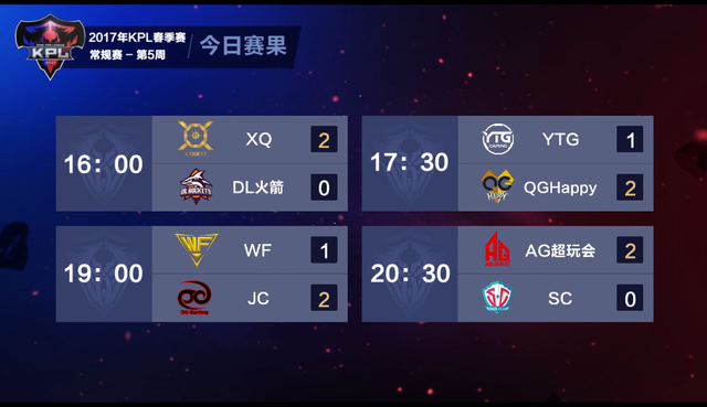 KPL春季赛4月21日综述:QG豪取10连胜 第一集团格局已定