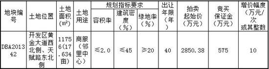 赣州开发区一面积为11756平米商服地块拍卖出让