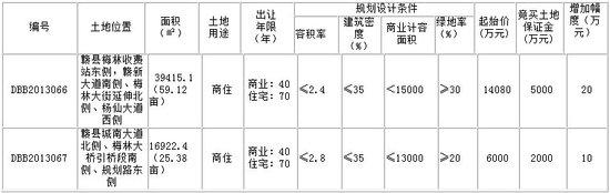 赣县两宗商住用地使用权网上拍卖出让公告