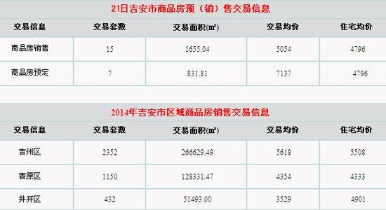 3月21日吉安楼市成交15套 均价5054元/㎡
