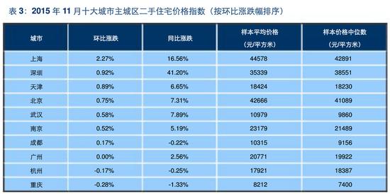 11月百城房价赣州环比上涨0.15% 样本均价5859元/㎡