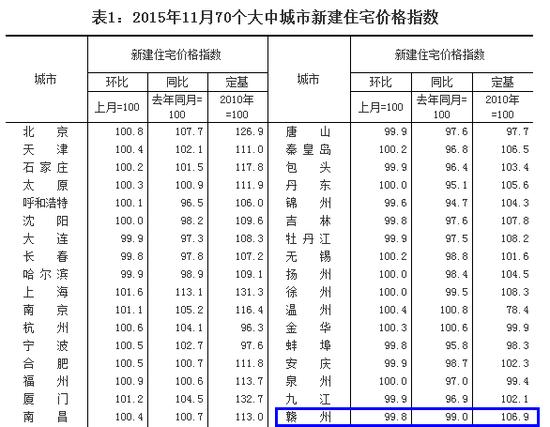 11月70城房价33城上涨 赣州房价环比再降0.2%