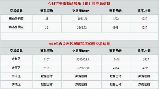 【每日行情】30日吉安楼市成交23套 均价4502元