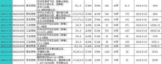 吉安市房产一季度市场报告