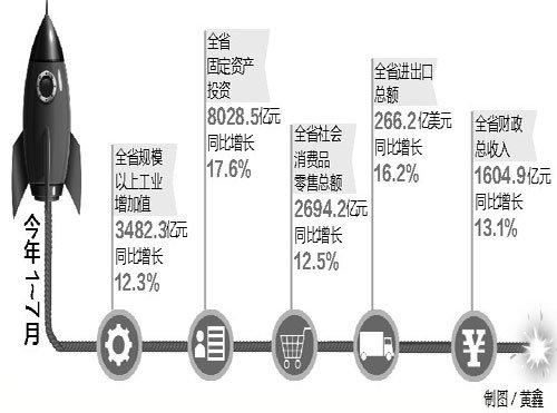 前七月江西财政总收入1604.9亿 房地产增长13