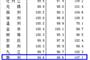2015年10月70城房价公布 赣州房价环比再降0.4%