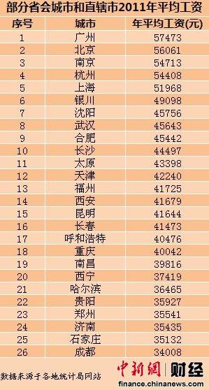 26个城市平均工资广州居首 11城市超全国水平