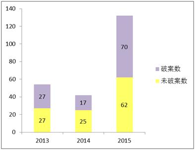 近三年深圳非法集资立案情况,其中2015年数据截至8月份。 制图:赵琼敏