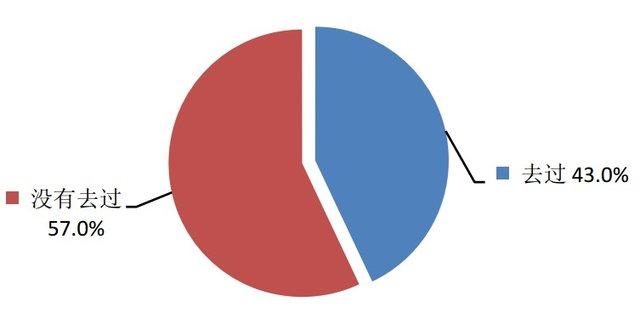 中国人口数量变化图_2013香港人口数量