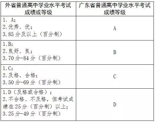 2018年美国786高中生成绩学考高中转入认定结广东名学留学图片