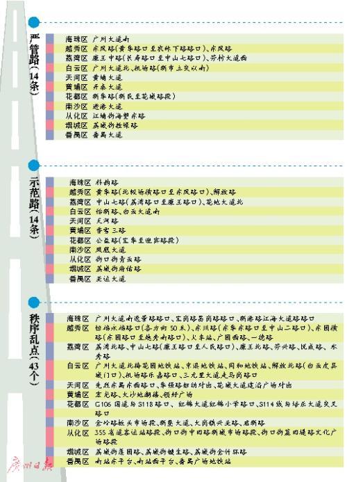 广东这些城市路段将迎来大整改 你家门口的路也上榜了吗?